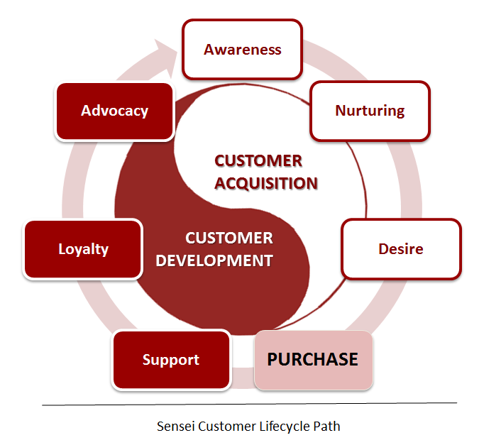 Customer life cycle stages