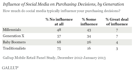 Gallup Social Media Influence 1