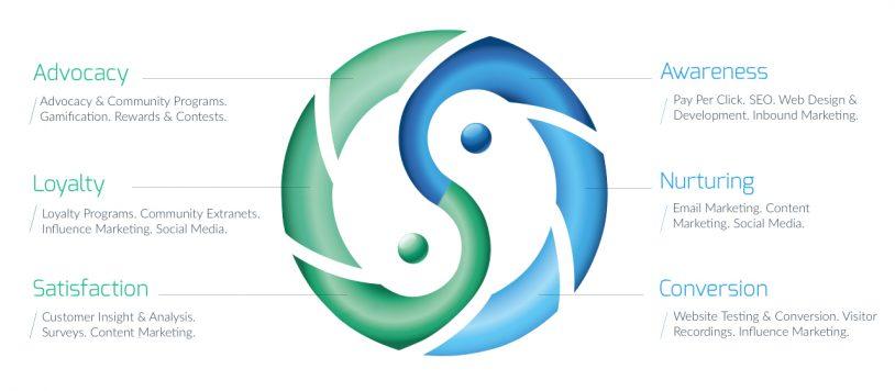 sensei customer lifecycle